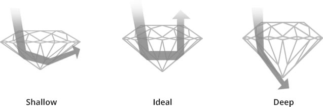 Diamond Education - Carat Weight